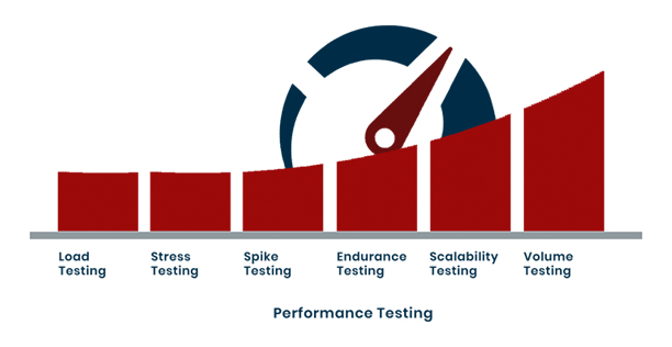 Performance Testing Company in USA, Performance Testing Services, Performance Testing Types