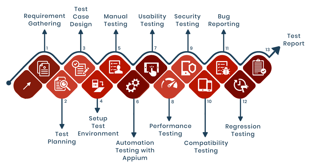 mobile application testing process, app testing company