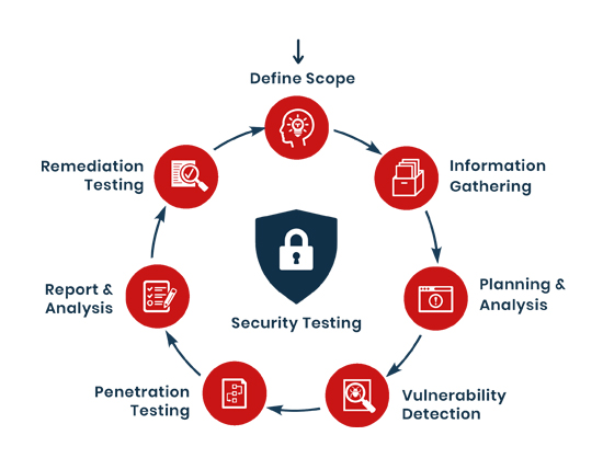 security testing process, security testing company in USA, Security testing services, application security testing company