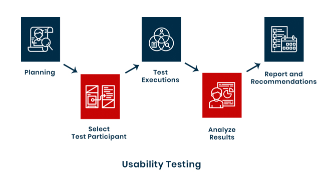 Usability Testing Process, Usability Testing company in USA, Usability testing services