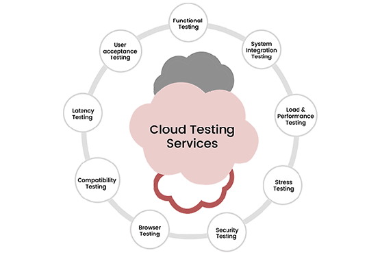 Cloud-Based Testing Services,cloud testing ,cloud testing company