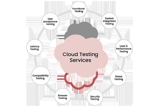cloud testing ,cloud testing company