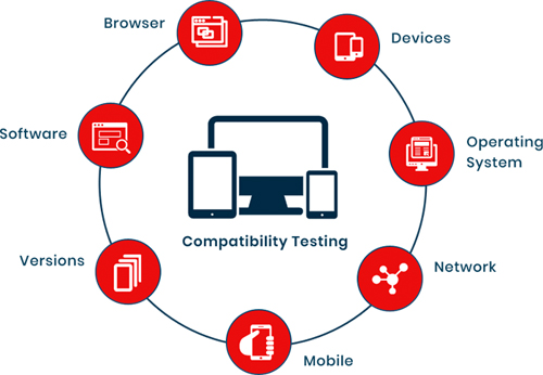 Compatibility testing services,Compatibility testing company ,Cross Browser Testing Services